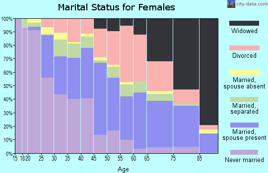 Zip code 31906 marital status for females