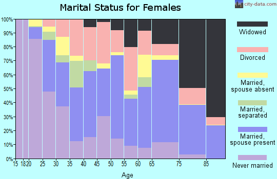 Zip code 32025 marital status for females