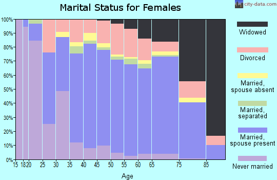 Zip code 32034 marital status for females