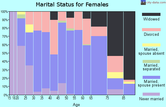Zip code 32046 marital status for females