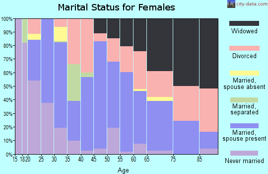 Zip code 32052 marital status for females