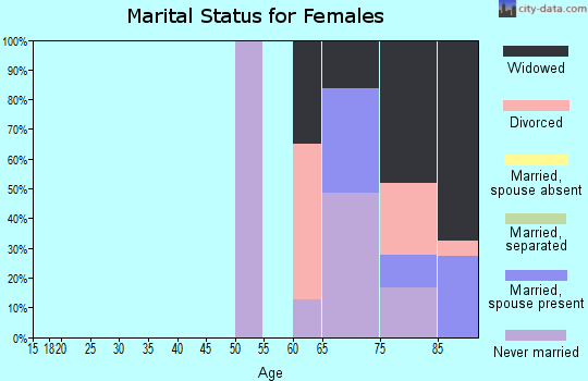 Zip code 32079 marital status for females