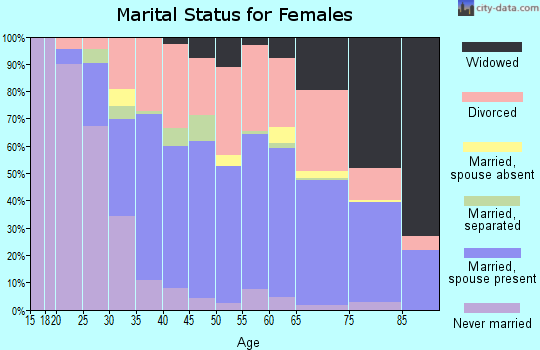 Zip code 32086 marital status for females