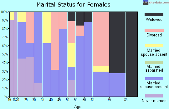 Zip code 32087 marital status for females