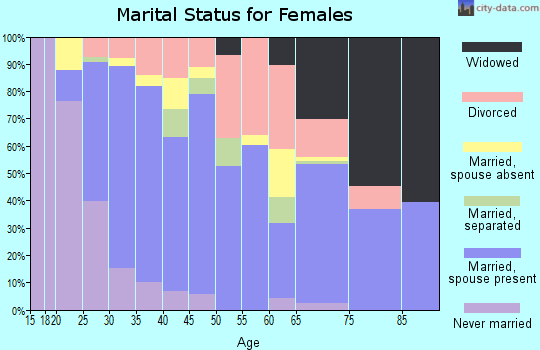 Zip code 32097 marital status for females