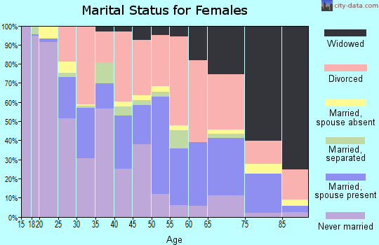 Zip code 32117 marital status for females