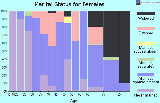Zip code 32145 marital status for females