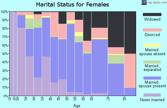 Zip code 32164 marital status for females