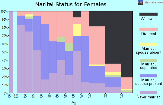 Zip code 32204 marital status for females