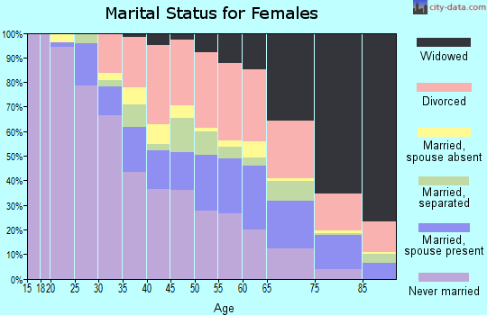 Zip code 32209 marital status for females
