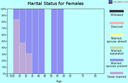 Zip code 32212 marital status for females