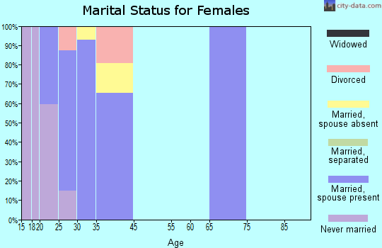 Zip code 32215 marital status for females