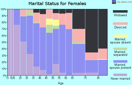 Zip code 32217 marital status for females