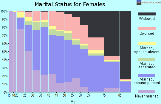 Zip code 32218 marital status for females