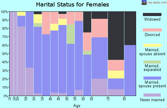 Zip code 32222 marital status for females