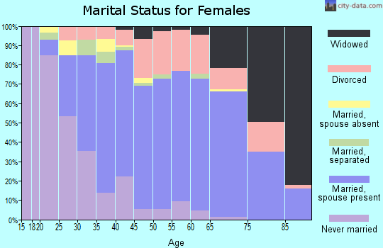 Zip code 32223 marital status for females