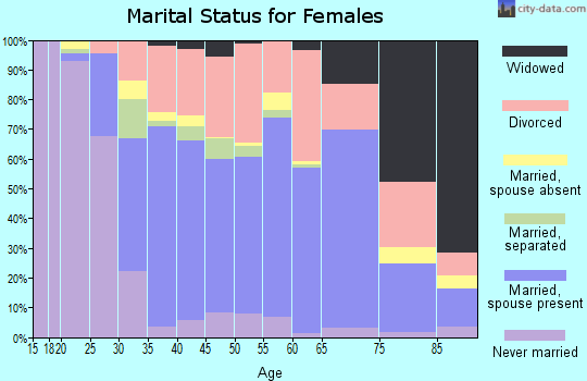 Zip code 32224 marital status for females