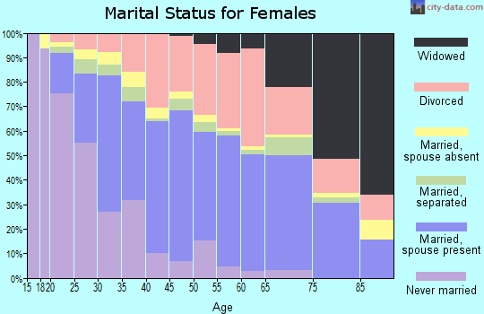 Zip code 32244 marital status for females