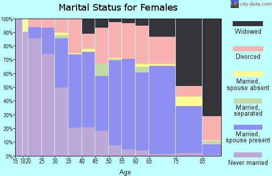 Zip code 32250 marital status for females