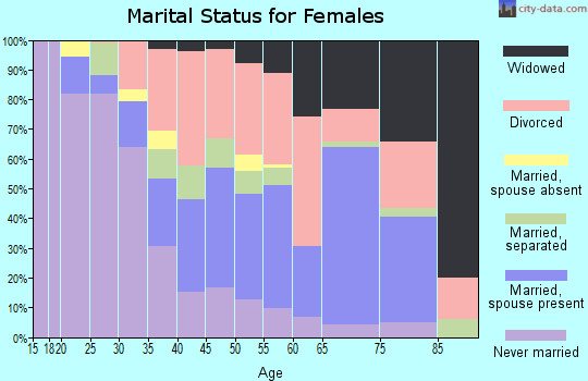 Zip code 32254 marital status for females