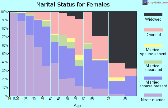 Zip code 32301 marital status for females