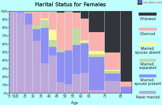 Zip code 32304 marital status for females