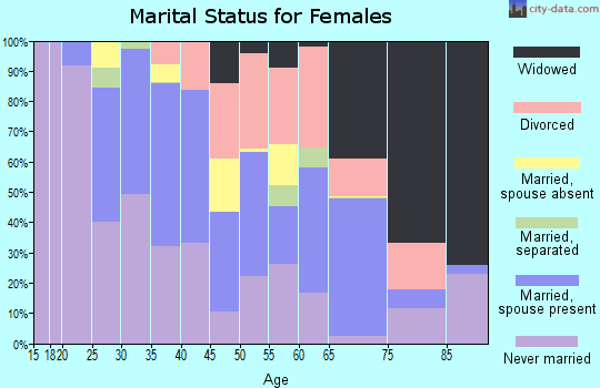 Zip code 32310 marital status for females