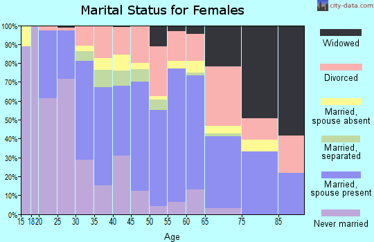 Zip code 32311 marital status for females