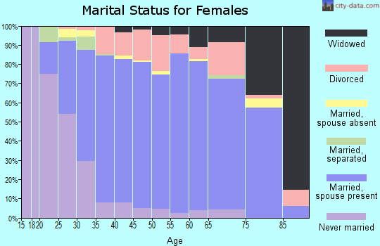 Zip code 32312 marital status for females