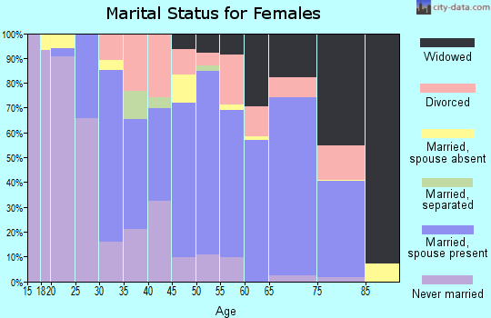Zip code 32344 marital status for females