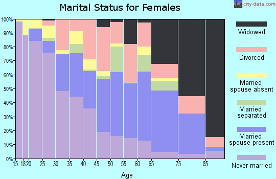 Zip code 32351 marital status for females