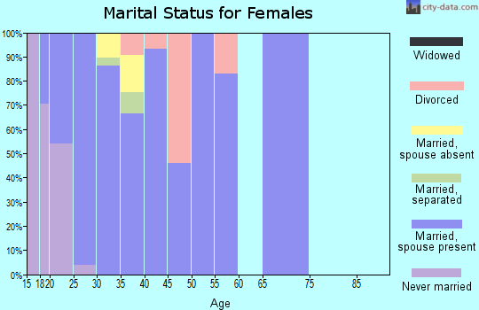 Zip code 32403 marital status for females