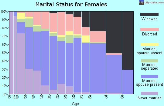 Zip code 32404 marital status for females