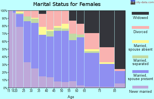 Zip code 32405 marital status for females