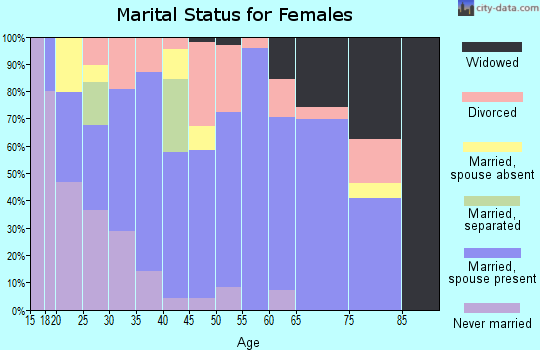 Zip code 32409 marital status for females