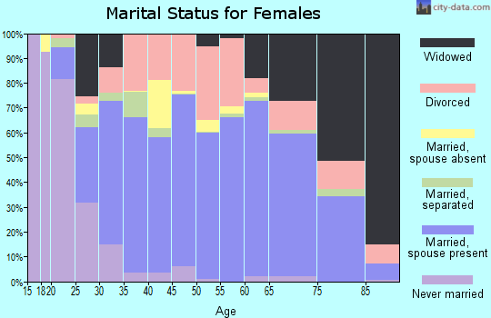 Zip code 32425 marital status for females