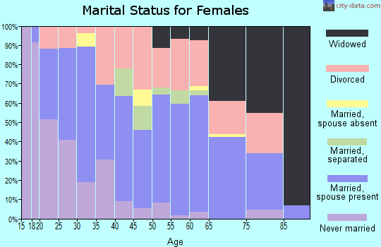Zip code 32433 marital status for females