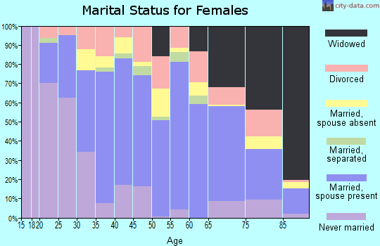 Zip code 32446 marital status for females