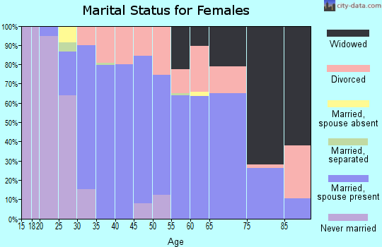 Zip code 32462 marital status for females
