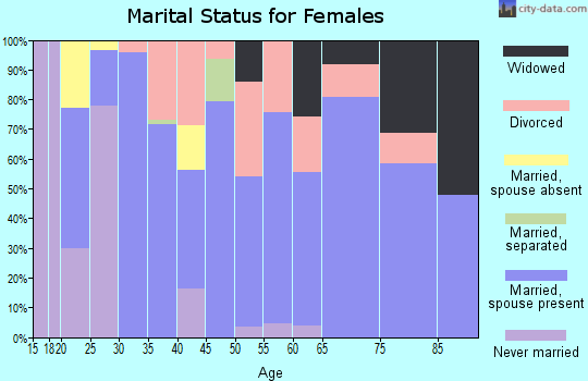 Zip code 32464 marital status for females