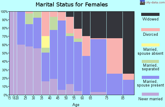 Zip code 32465 marital status for females
