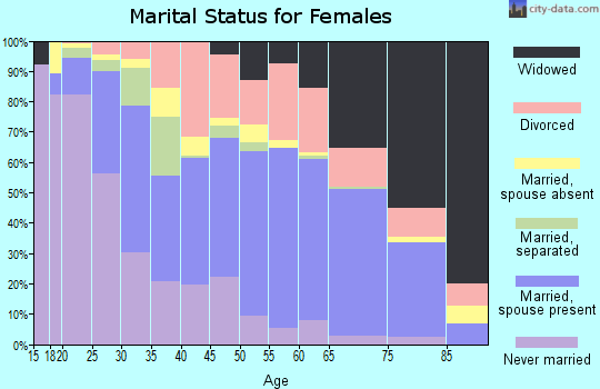 Zip code 32506 marital status for females