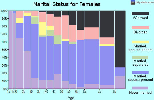 Zip code 32507 marital status for females