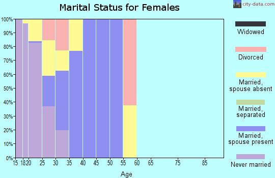 Zip code 32508 marital status for females