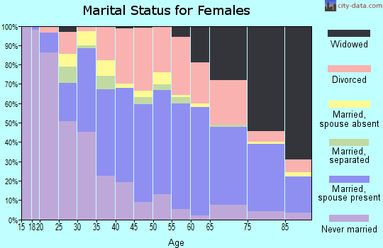 Zip code 32514 marital status for females