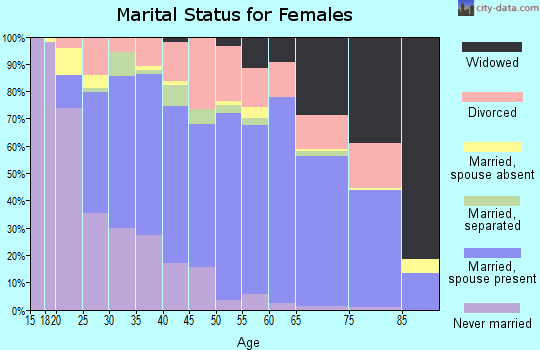 Zip code 32526 marital status for females