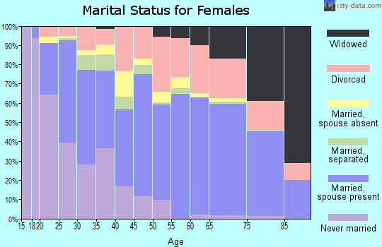 Zip code 32547 marital status for females