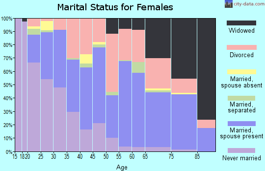 Zip code 32548 marital status for females