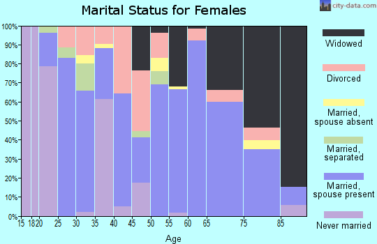 Zip code 32567 marital status for females