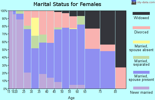 Zip code 32569 marital status for females